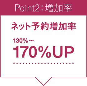 Point2:増加率