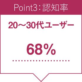 Point3:認知率
